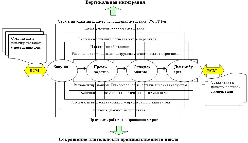 Регламентация процессов